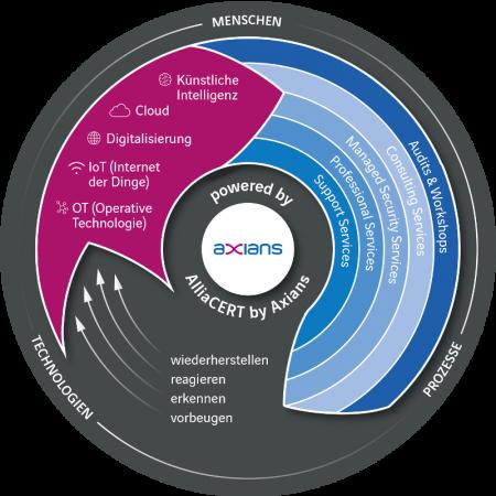 axians-cyber-security-portfolio
