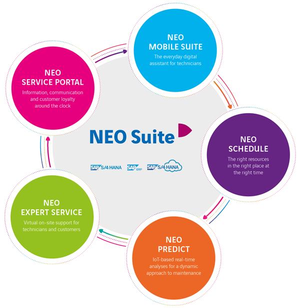NEO Suite Service process